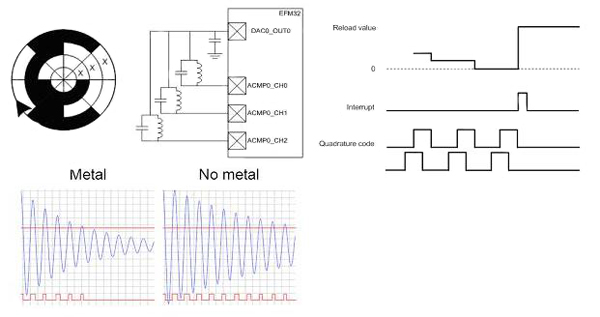 大型处理器的低能耗特性与设计要求分析