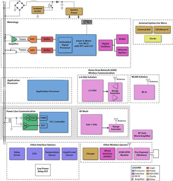 嵌入式MCU和计量IC组合解决方案