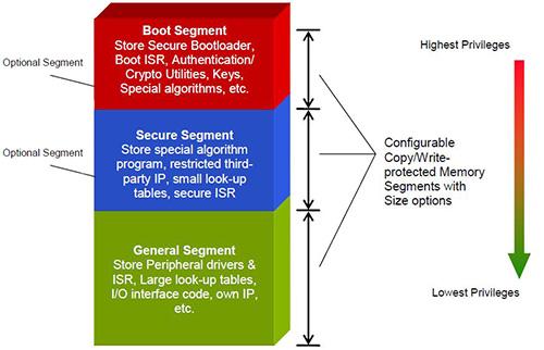 采用MCU实现先进的诊断和便利功能及软件IP的安全性