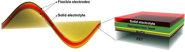 从聚合物压电纤维编织的材料获取能量并用于电容器中