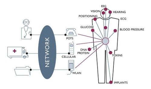 身体区域网络的能量收集解决方案