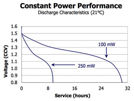 如何为物联网设备选择合适的电池