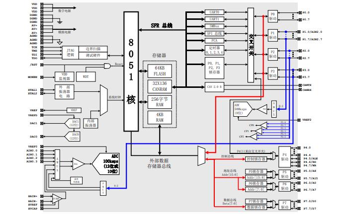 C8051F04x系列混合信号ISP FLASH微控制器数据手册免费下载