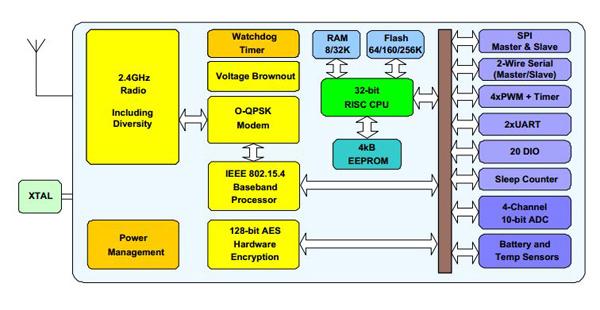 利用32位处理器和无线收发器实现物联网