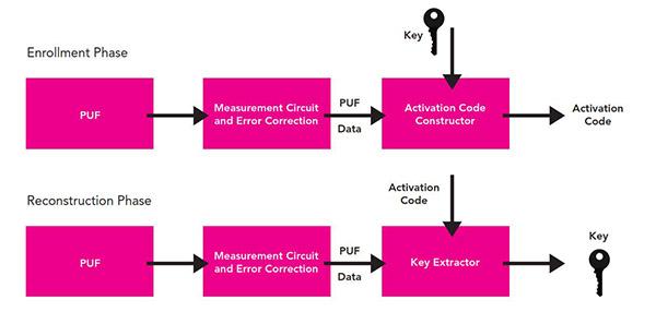 物联网的无线硬件开发防篡改保护的对策方法