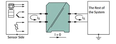 隔离技术的特性与在传感器中的作用