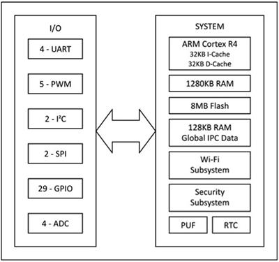 模块化物联网的应用开发与设备解决方案