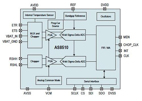 应用于汽车行业的新传感器的特点及使用