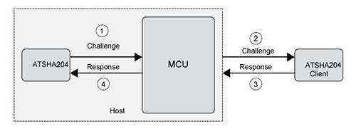 基于硬件的MCU解決安全漏洞問題