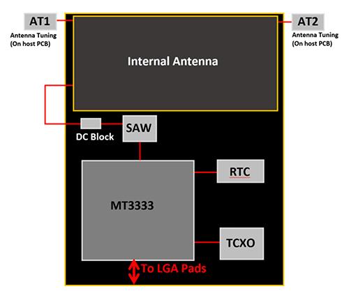 将GNSS模块用于实时定位系统设计