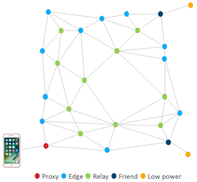 蓝牙网状网络的基本原理及发展现状
