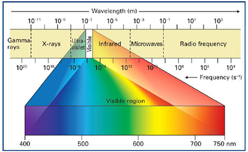 三种ALSlong88.vip龙8国际的评估及亮屏能耗节省的解决方案
