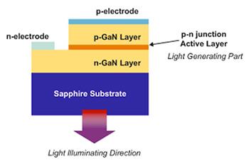 基于SiC技術的碳化硅襯底提升LED的發光度