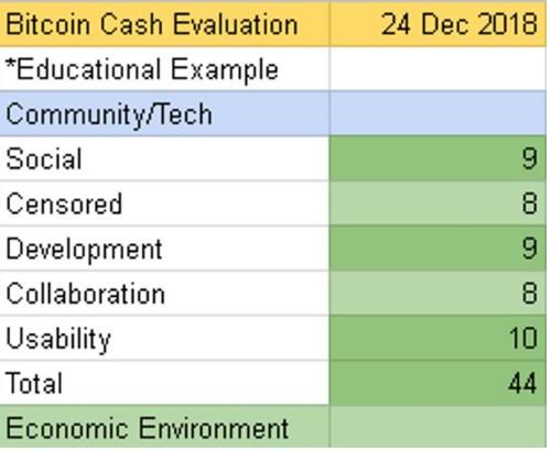 如何对一个区块链项目进行评分