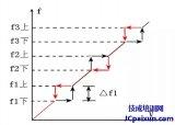 什么是变频器的跳变频率?为什么要设置