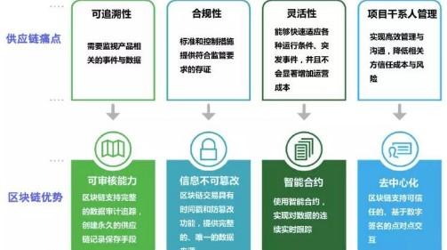 区块链技术能有效的解决供应链中的很多现存问题