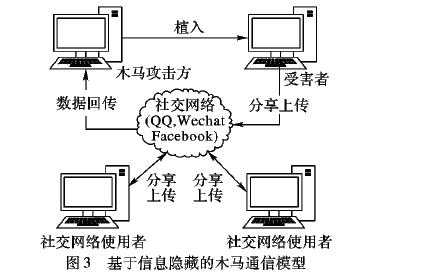如何使用信息隐藏技术进行木马植入的方法概述