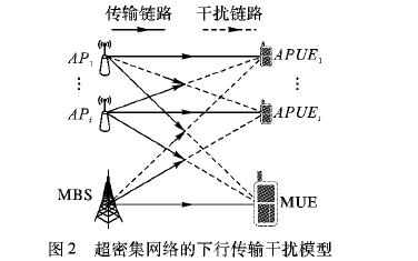 超密集网络中基于Stackelberg博弈的非统一定价功率控制