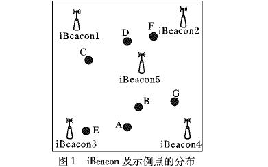 如何使用特征匹配和距离加权进行蓝牙定位算法