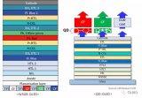 三星显示将已经商用化的LG显示的WOLED与QD-OLED进行了比较