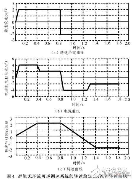 AT89C51单片机数字逻辑无环流可逆调速系统设计