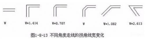 PCB布线的三种形式直角走线、差分走线及蛇形线解...