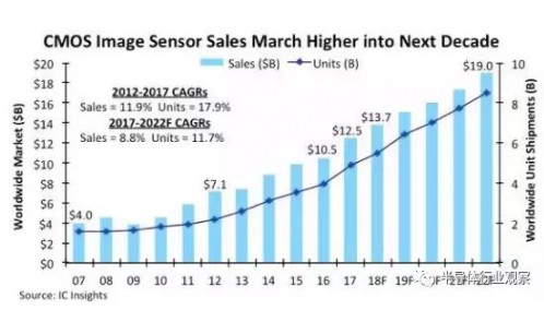 CMOS圖像傳感器在全球(qiu)安防和汽車市場(chang)的表(biao)現(xian)