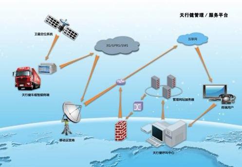 车联网系统与智能手机系统的似与不似剖析