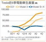 展望2019年,Tesla还有多愿景等着实现