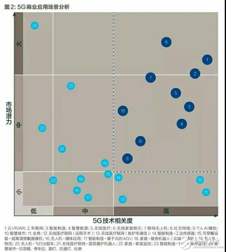 5G技术将改变这些行业,你觉得哪个比较有前景?
