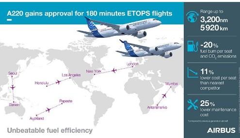 空客A220飞机获得了ETOPS批准为航空公司带来了开通新航线的机会