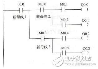 四种PLC功能型指令系统