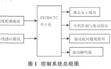 如何使用STC89C52单片机进行智能电风扇龙8国际娱乐网站