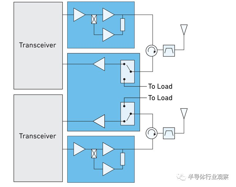5G drives the rise of GaN, LDMOS still has advantages - Hqew net