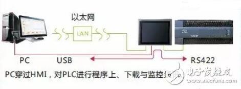 控制一台本机PLC及参数设置