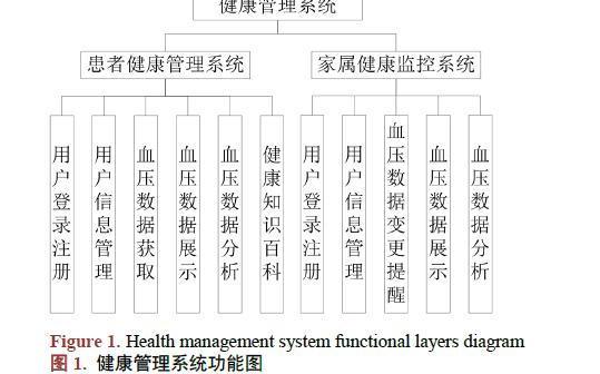 如何使用移动APP进行健康管理系统的设计与实现