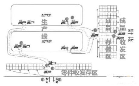 基于AGV的汽车零部件厂内物流实例分析