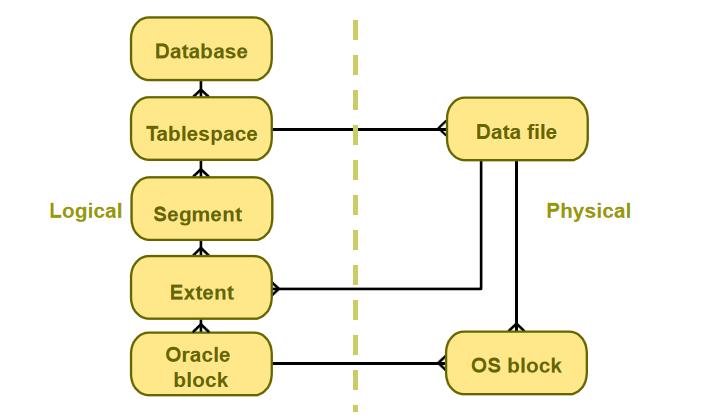 数据库课件教程之逻辑存储结构的详细资料说明