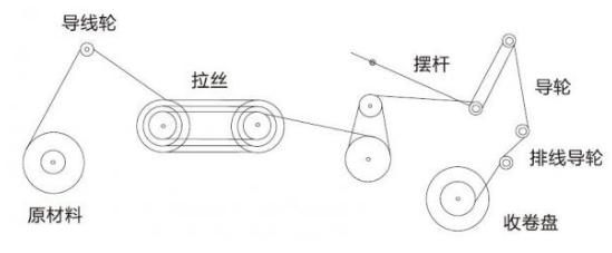 浅析变频器在金属拉丝机上的应用系统方案