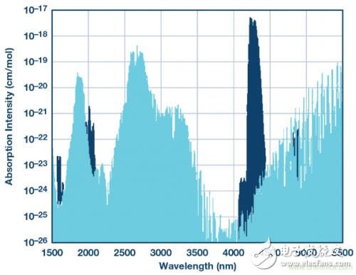 基于NDIR原理的热电堆气体传感器的工作原理解析