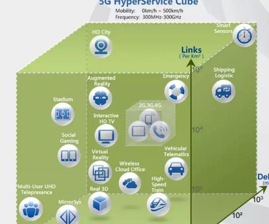5G时代eMBB将是用户极致体验的转折点