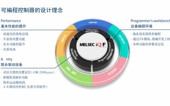 三菱电机PLC MELSEC iQ-F系列的详细资料概述
