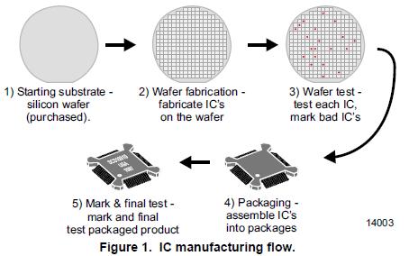IC设计的经典书籍集成电路技术简介资料说明