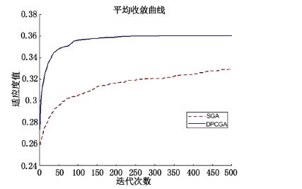基于双种群协同进化遗传算法的电力仓库货位分配方法