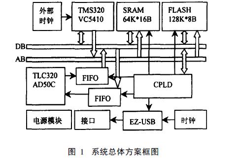 如何DSP设计语音信号采集系统的论文说明