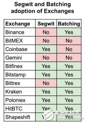 为什么Segwit的使用率会停滞不前
