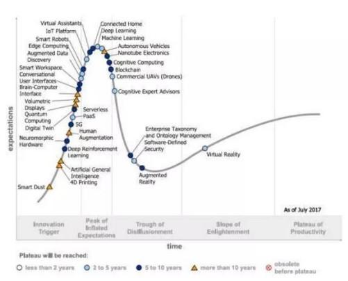 区块链技术正处在度过泡沫的低谷期走进稳步爬升的阶段