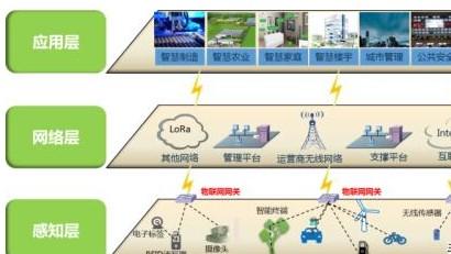 窄带物联网技术的优点及应用场景介绍