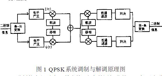 如何使用Systemview实现对QPSK系统进行仿真与分析