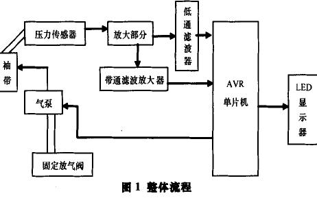 如何使用AVR单片机进行血压脉搏测试装置龙8国际娱乐网站